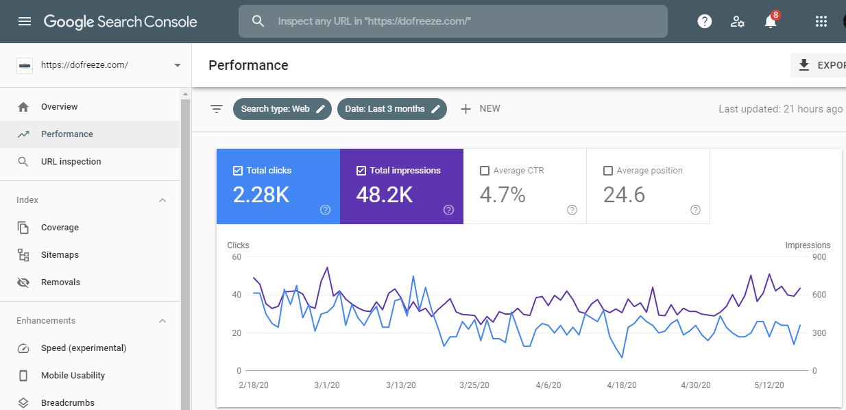 Search Console Visibility Improvement
